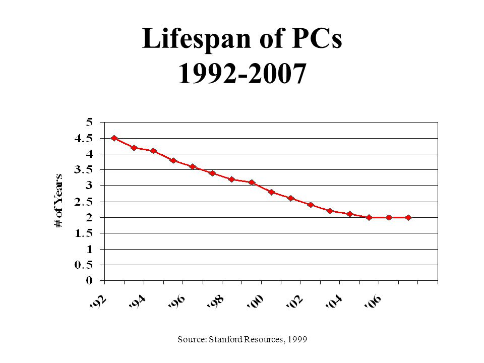 Source: Stanford Resources, 1999 Average Product Lifespan (in years) ProductFirst LifeTotal Lifespan Desktop PC - 38644-6 Desktop PC 4863-44-6 Desktop PC – Pentium I34-5 Desktop PC – Pentium II2-33-4 Mainframe computer77 Workstation computer4-5 CRT Computer Monitor46-7 CRT TV56-7 Notebook PC2-34 Computer peripherals35
