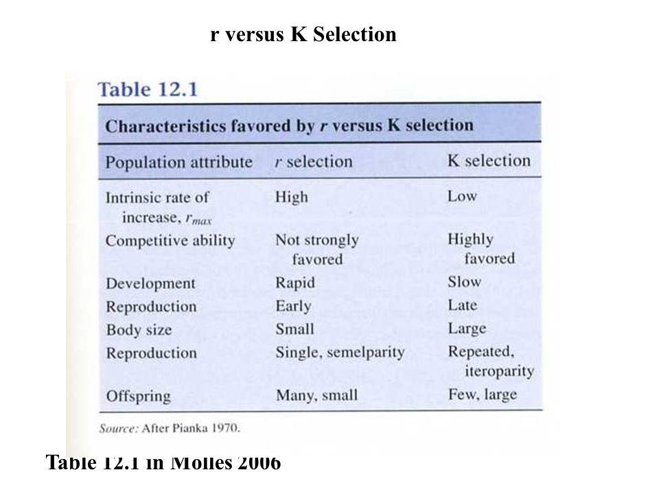 Table 12.1 in Molles 2006 r versus K Selection