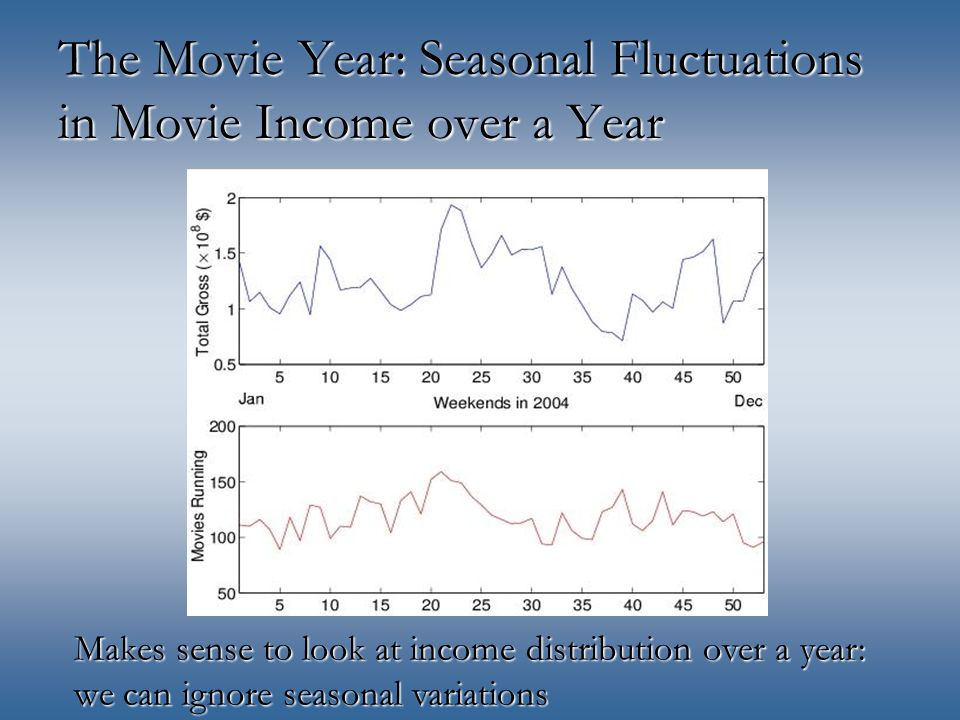 The Movie Year: Seasonal Fluctuations in Movie Income over a Year Makes sense to look at income distribution over a year: we can ignore seasonal variations