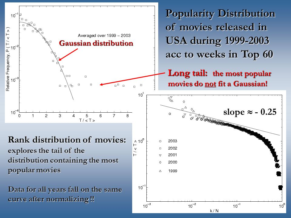 Popularity Distribution of movies released in USA during 1999-2003 acc to weeks in Top 60 Gaussian distribution Long tail: the most popular movies do not fit a Gaussian.