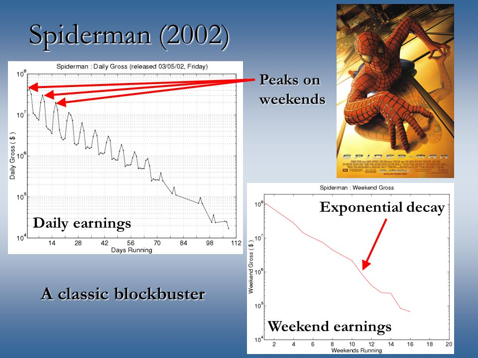 Spiderman (2002) A classic blockbuster Peaks on weekends Daily earnings Weekend earnings Exponential decay