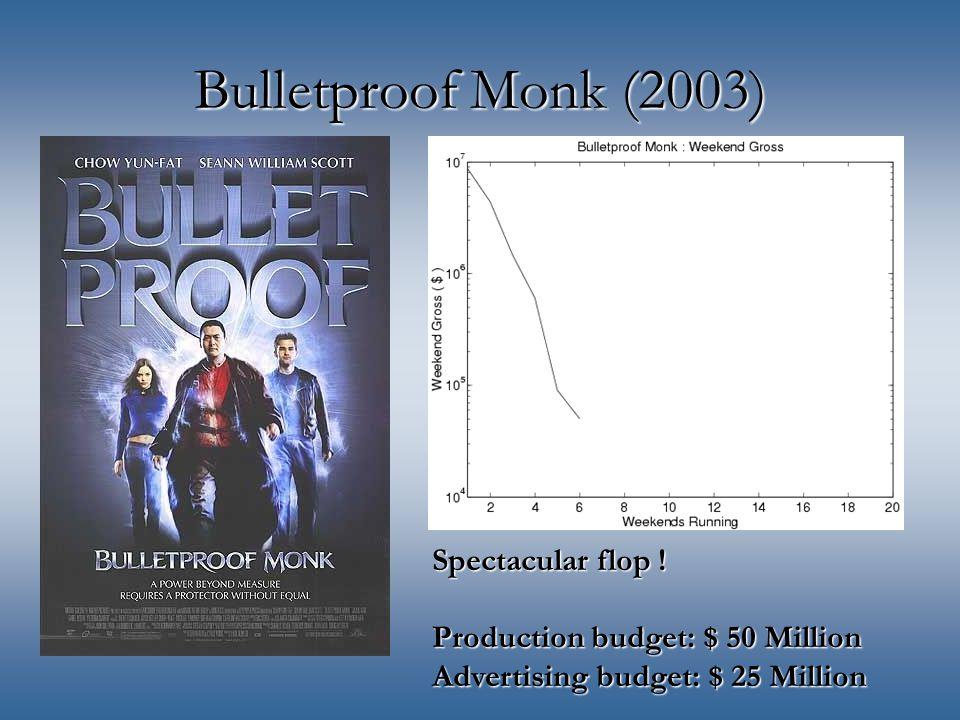 Bulletproof Monk (2003) Spectacular flop ! Production budget: $ 50 Million Advertising budget: $ 25 Million