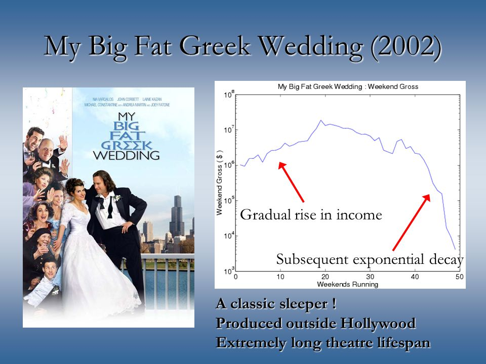 My Big Fat Greek Wedding (2002) A classic sleeper .