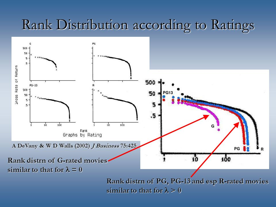 Rank Distribution according to Ratings A DeVany & W D Walls (2002) J Business 75:425 Rank distrn of G-rated movies similar to that for = 0 Rank distrn of PG, PG-13 and esp R-rated movies similar to that for > 0