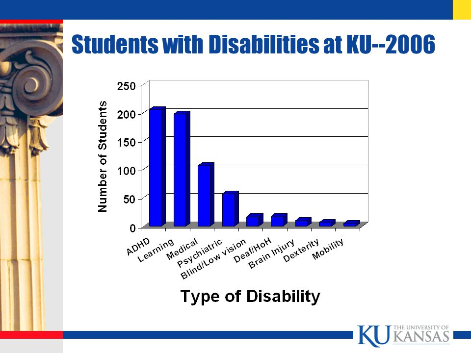 Students with Disabilities at KU--2006