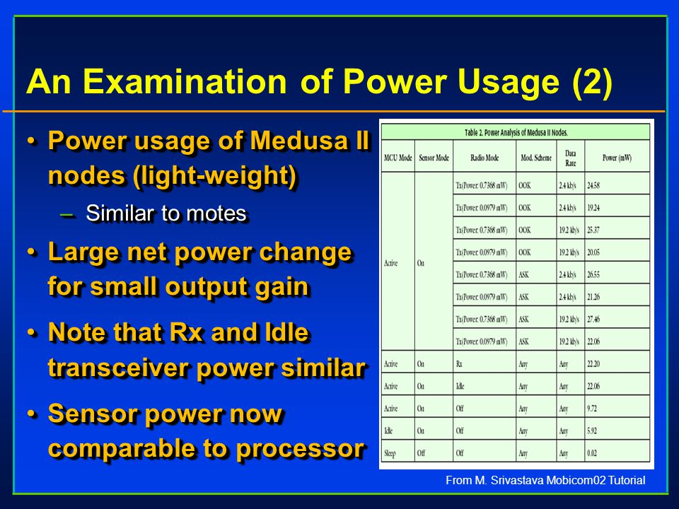An Examination of Power Usage (2) Power usage of Medusa II nodes (light-weight)Power usage of Medusa II nodes (light-weight) –Similar to motes Large net power change for small output gainLarge net power change for small output gain Note that Rx and Idle transceiver power similarNote that Rx and Idle transceiver power similar Sensor power now comparable to processorSensor power now comparable to processor Power usage of Medusa II nodes (light-weight)Power usage of Medusa II nodes (light-weight) –Similar to motes Large net power change for small output gainLarge net power change for small output gain Note that Rx and Idle transceiver power similarNote that Rx and Idle transceiver power similar Sensor power now comparable to processorSensor power now comparable to processor From M.