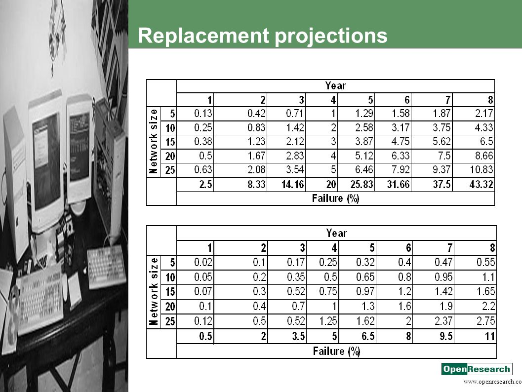 www.openresearch.co.za Replacement projections
