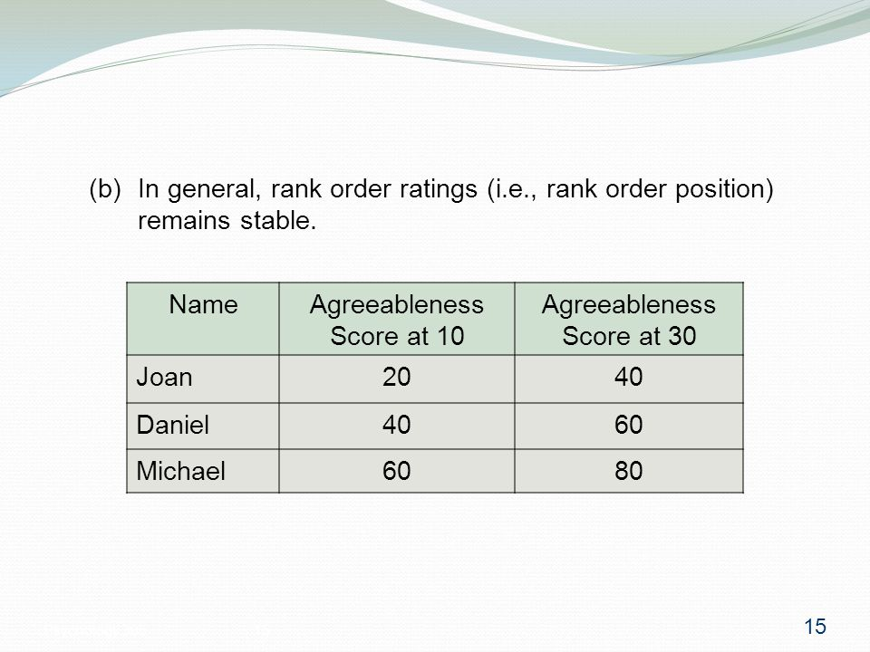 Psychology 30515 (b) In general, rank order ratings (i.e., rank order position) remains stable.