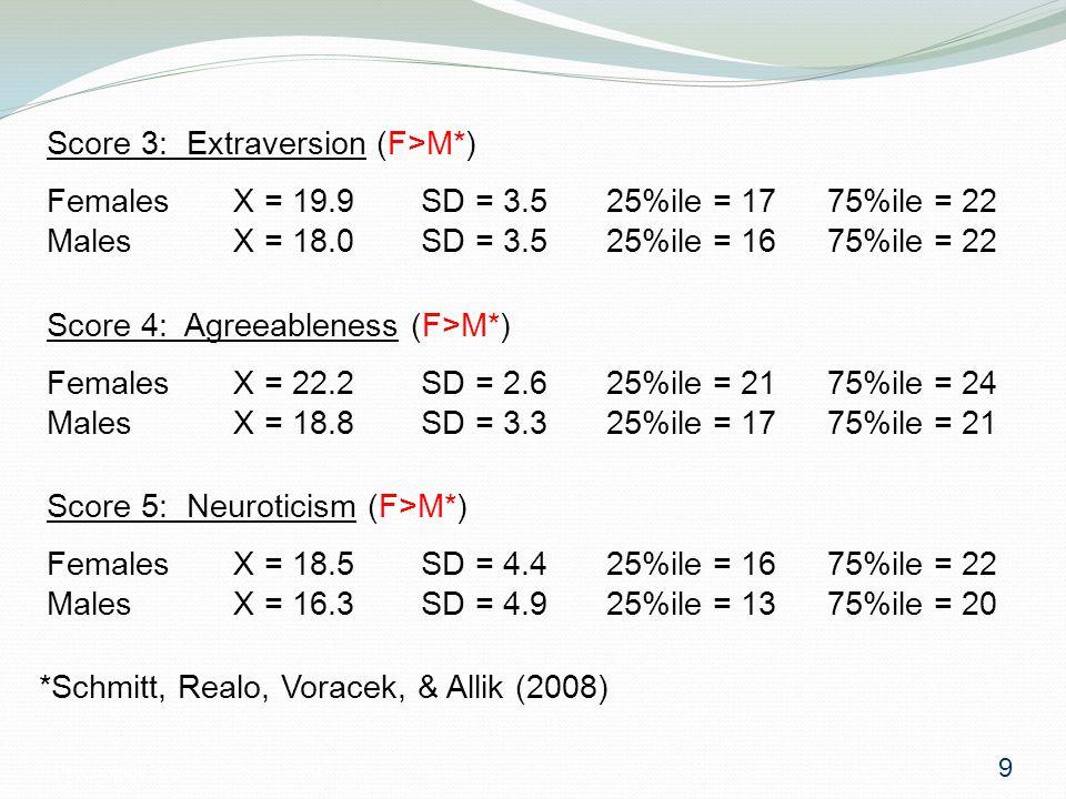 Psychology 3059 Score 4: Agreeableness (F>M*) FemalesX = 22.2SD = 2.625%ile = 2175%ile = 24 MalesX = 18.8SD = 3.325%ile = 1775%ile = 21 Score 5: Neuroticism (F>M*) FemalesX = 18.5SD = 4.425%ile = 1675%ile = 22 MalesX = 16.3SD = 4.925%ile = 1375%ile = 20 Score 3: Extraversion (F>M*) FemalesX = 19.9SD = 3.525%ile = 1775%ile = 22 MalesX = 18.0SD = 3.525%ile = 1675%ile = 22 9 *Schmitt, Realo, Voracek, & Allik (2008)
