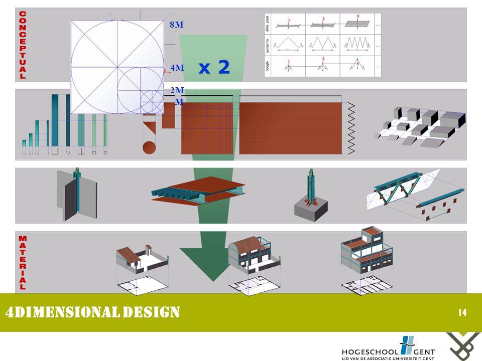 14 4dimensional design x 2 M 2M 4M 8M