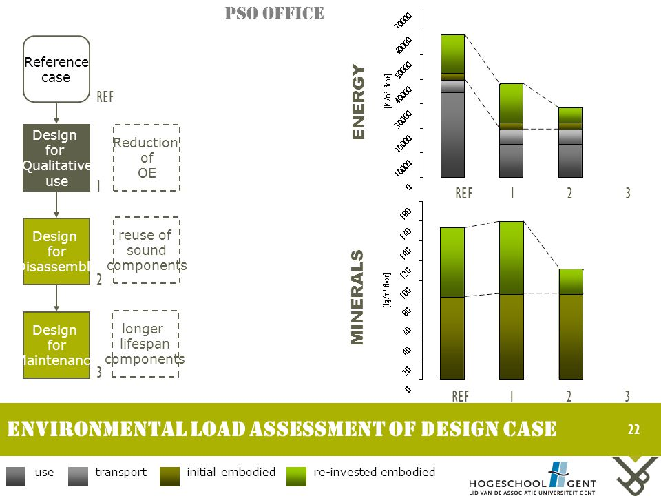 22 Environmental LOAD assessment of DESIGN CASE Reference case Design for Qualitative use Design for Disassembly Design for Maintenance REF 1 2 3 usetransportinitial embodiedre-invested embodied ENERGY MINERALS REF123 123 Reduction of OE reuse of sound components longer lifespan components PSO Office