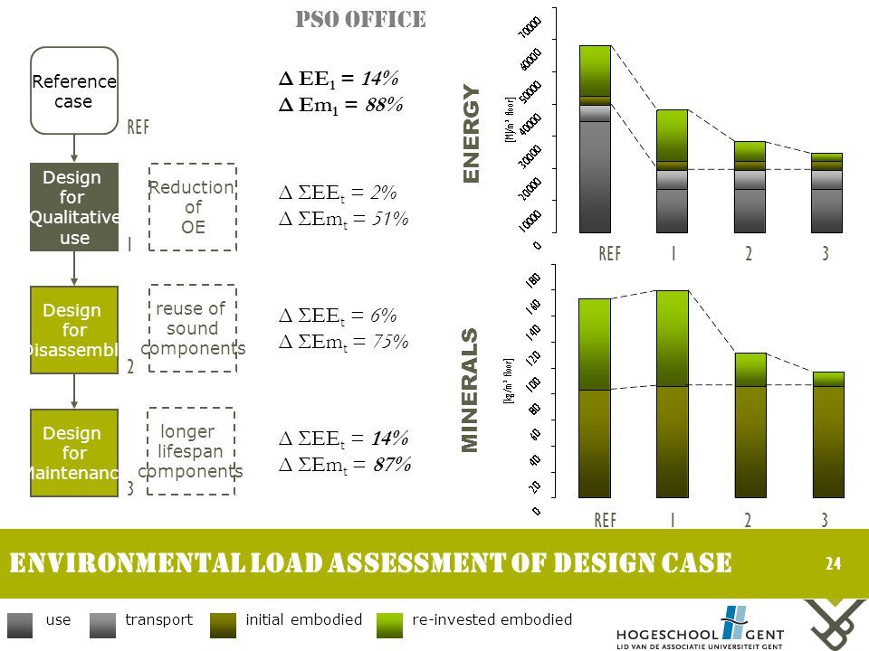 24 Environmental LOAD assessment of DESIGN CASE ENERGY MINERALS Δ EE 1 = 14% Δ Em 1 = 88% Δ ΣEE t = 2% Δ ΣEm t = 51% Δ ΣEE t = 6% Δ ΣEm t = 75% Δ ΣEE t = 14% Δ ΣEm t = 87% PSO Office Reference case Design for Qualitative use Design for Disassembly Design for Maintenance REF 1 2 3 Reduction of OE reuse of sound components longer lifespan components usetransportinitial embodiedre-invested embodied REF123 123