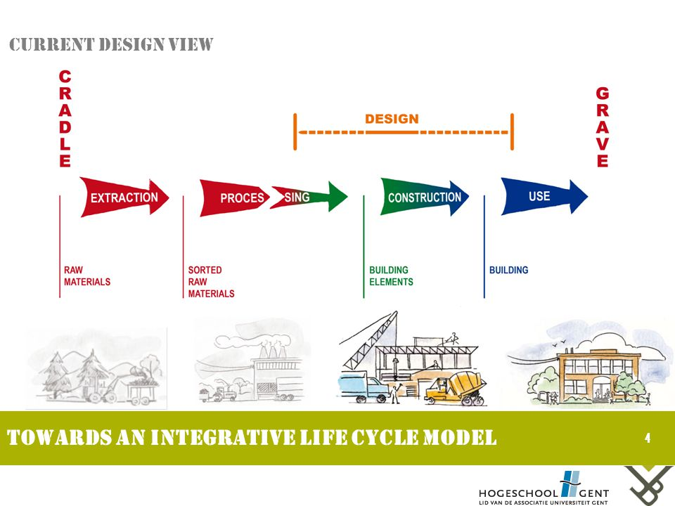 4 Towards an integrative life cycle model Current design view