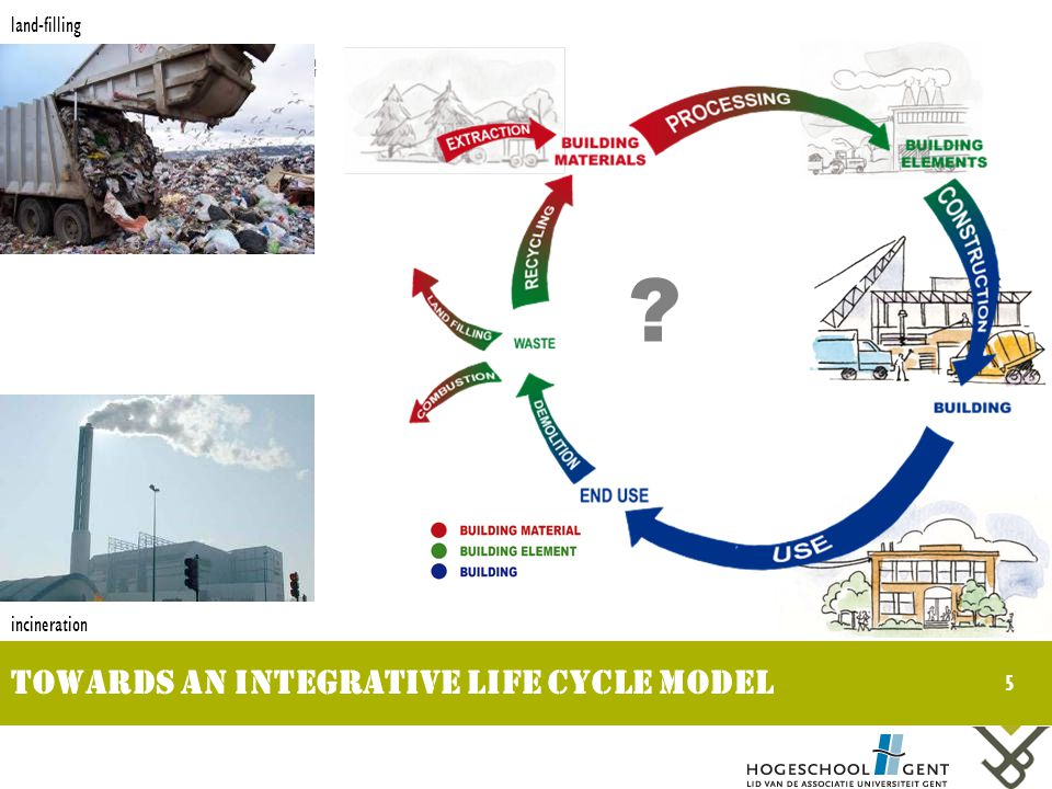 5 Towards an integrative life cycle model Life cycle thinking land-filling incineration