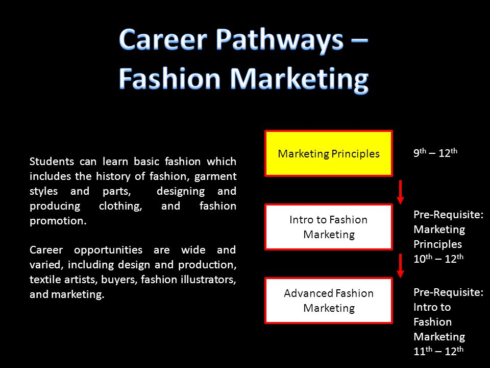Advanced Fashion Marketing 9 th – 12 th Pre-Requisite: Marketing Principles 10 th – 12 th Students can learn basic fashion which includes the history