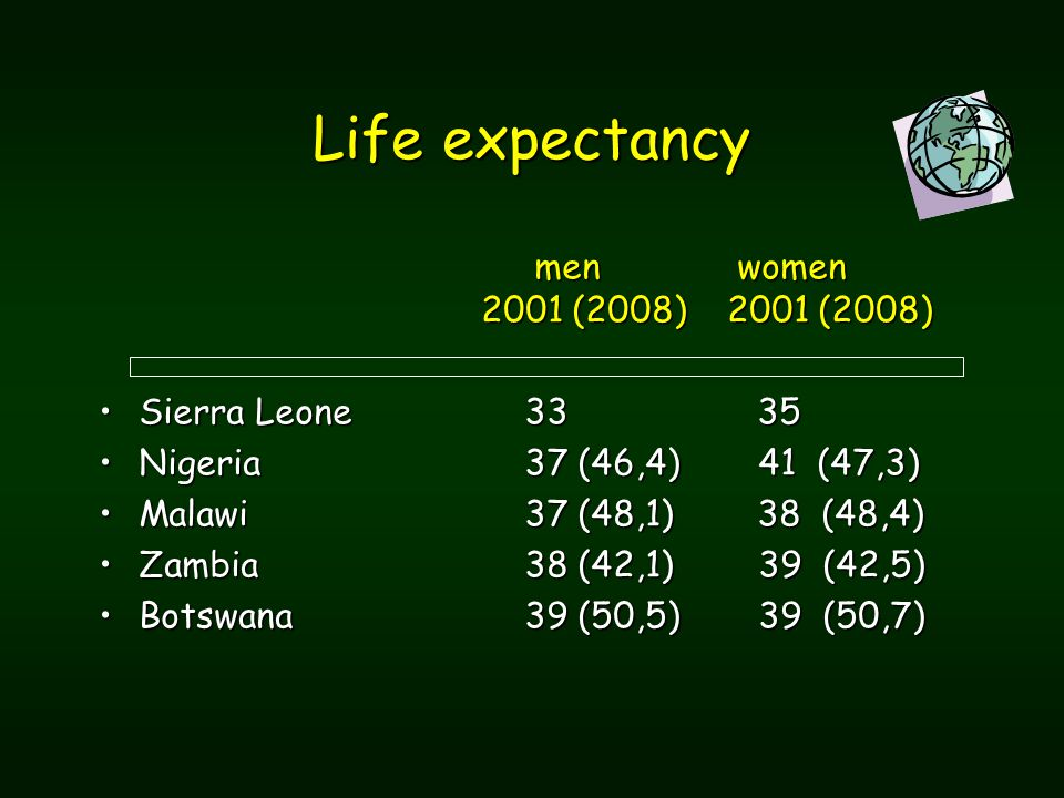men women 2001 (2008) 2001 (2008) men women 2001 (2008) 2001 (2008) Sierra Leone 33 35Sierra Leone 33 35 Nigeria 37 (46,4) 41 (47,3)Nigeria 37 (46,4) 41 (47,3) Malawi37 (48,1) 38 (48,4)Malawi37 (48,1) 38 (48,4) Zambia38 (42,1) 39 (42,5)Zambia38 (42,1) 39 (42,5) Botswana39 (50,5) 39 (50,7)Botswana39 (50,5) 39 (50,7) Life expectancy