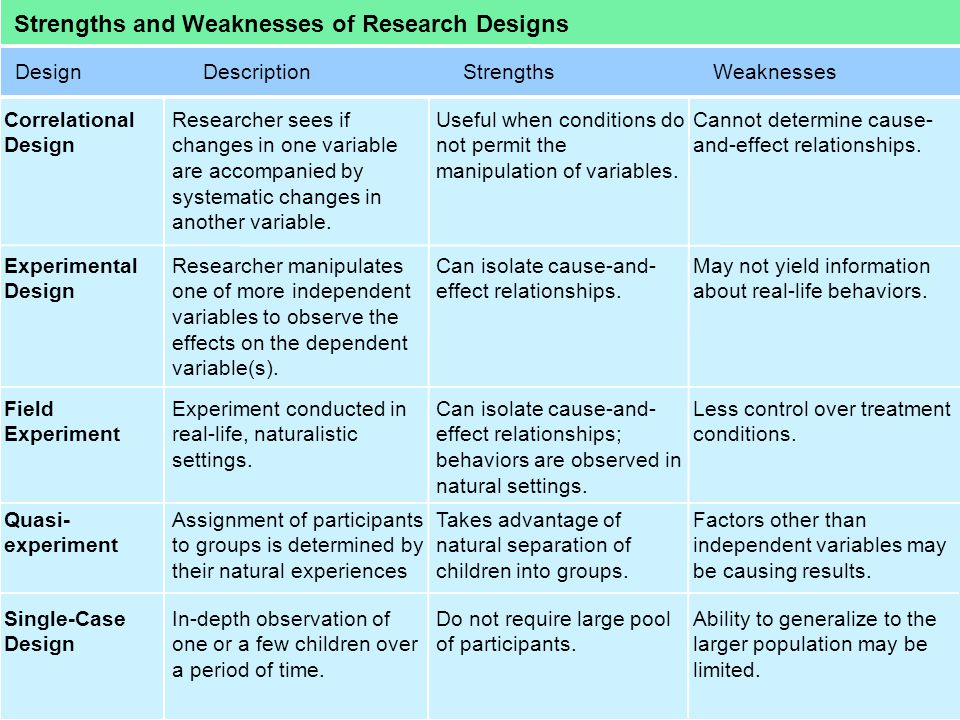 Strengths and Weaknesses of Research Designs DesignDescriptionStrengthsWeaknesses Correlational Design Researcher sees if changes in one variable are