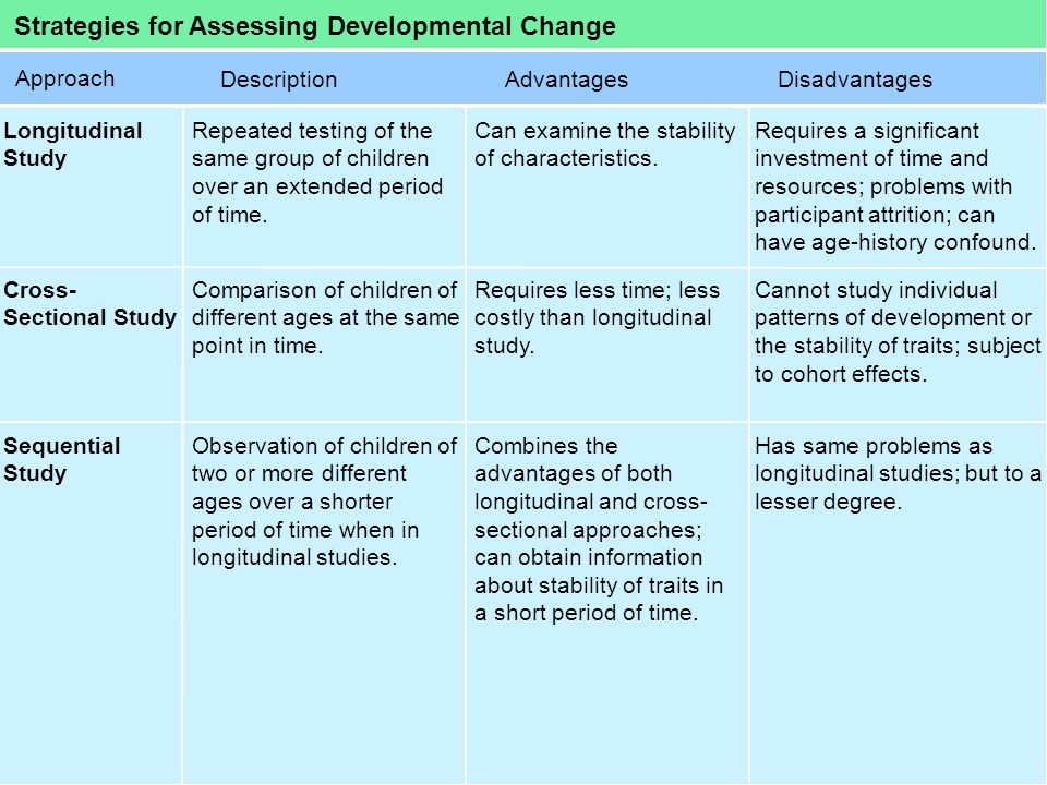 Strategies for Assessing Developmental Change Approach Longitudinal Study Repeated testing of the same group of children over an extended period of ti