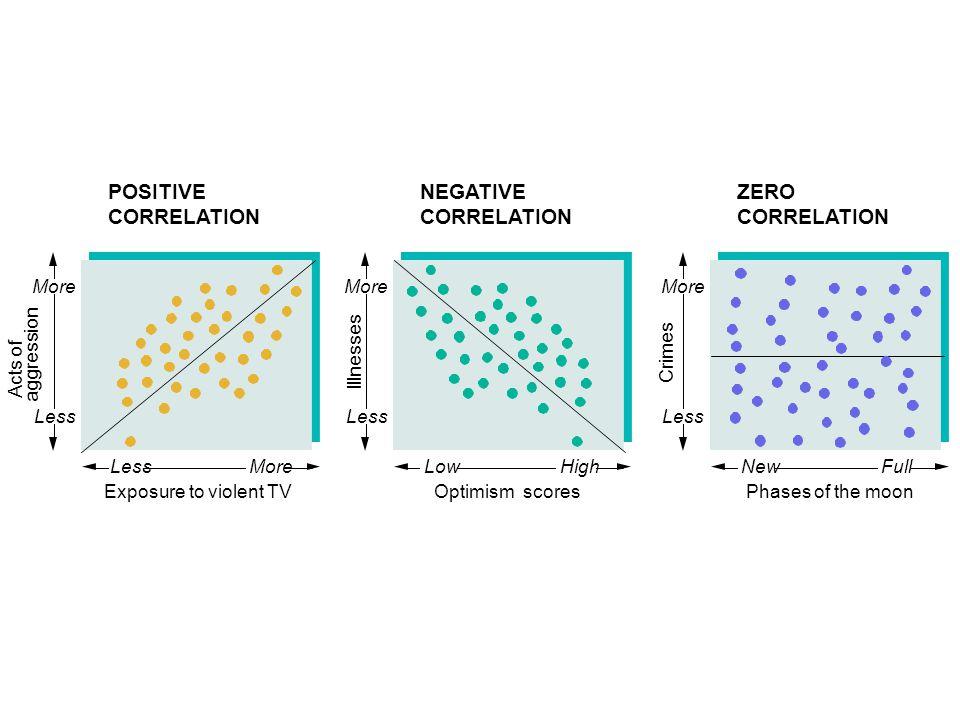 Acts of aggression Less Exposure to violent TV Less POSITIVE CORRELATION More Illnesses Less More Crimes Less More Optimism scores Low NEGATIVE CORREL