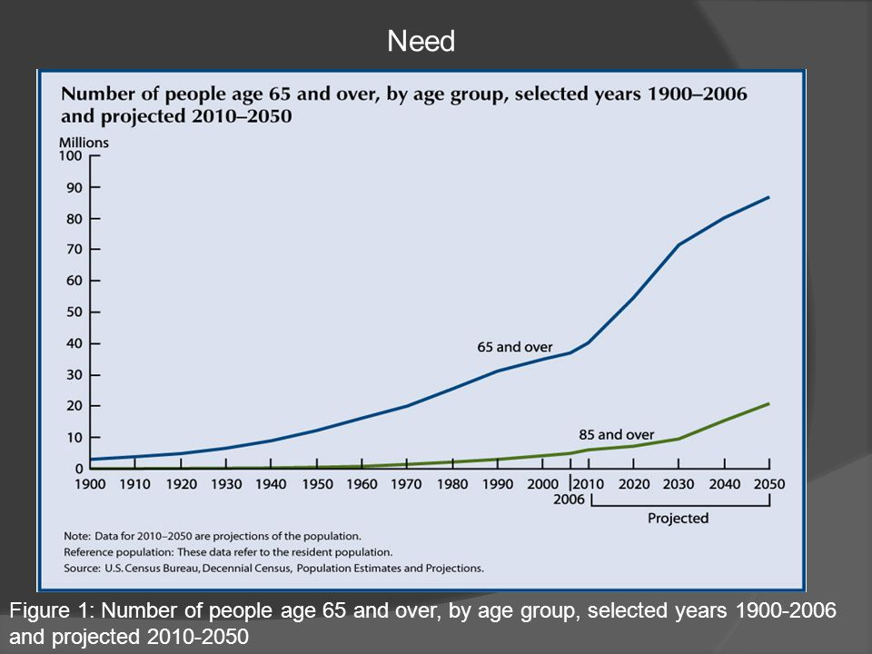 Figure 1: Number of people age 65 and over, by age group, selected years 1900-2006 and projected 2010-2050 Need