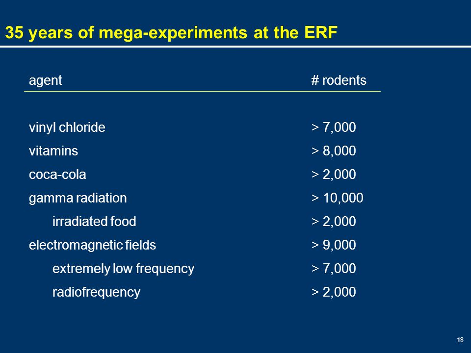 18 35 years of mega-experiments at the ERF agent# rodents vinyl chloride> 7,000 vitamins> 8,000 coca-cola> 2,000 gamma radiation> 10,000 irradiated food > 2,000 electromagnetic fields> 9,000 extremely low frequency > 7,000 radiofrequency> 2,000
