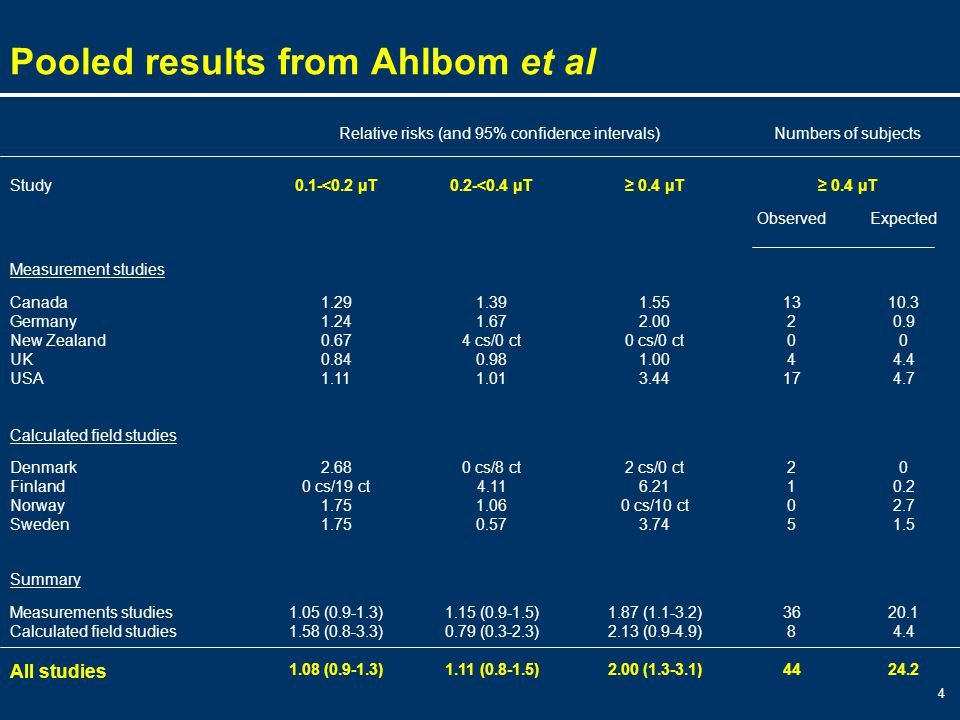 4 Pooled results from Ahlbom et al 20.1 4.4 24.2 36 8 44 1.87 (1.1-3.2) 2.13 (0.9-4.9) 2.00 (1.3-3.1) 1.15 (0.9-1.5) 0.79 (0.3-2.3) 1.11 (0.8-1.5) 1.05 (0.9-1.3) 1.58 (0.8-3.3) 1.08 (0.9-1.3) Measurements studies Calculated field studies All studies Summary 0 0.2 2.7 1.5 21052105 2 cs/0 ct 6.21 0 cs/10 ct 3.74 0 cs/8 ct 4.11 1.06 0.57 2.68 0 cs/19 ct 1.75 Denmark Finland Norway Sweden Calculated field studies 10.3 0.9 0 4.4 4.7 13 2 0 4 17 1.55 2.00 0 cs/0 ct 1.00 3.44 1.39 1.67 4 cs/0 ct 0.98 1.01 1.29 1.24 0.67 0.84 1.11 Canada Germany New Zealand UK USA Measurement studies ExpectedObserved ≥ 0.4 µT 0.2-<0.4 µT0.1-<0.2 µTStudy Numbers of subjectsRelative risks (and 95% confidence intervals)