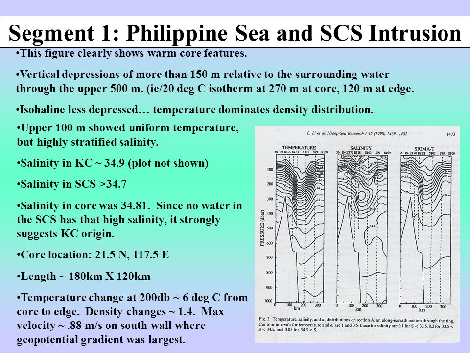 Segment 1: Philippine Sea and SCS Intrusion This figure clearly shows warm core features.