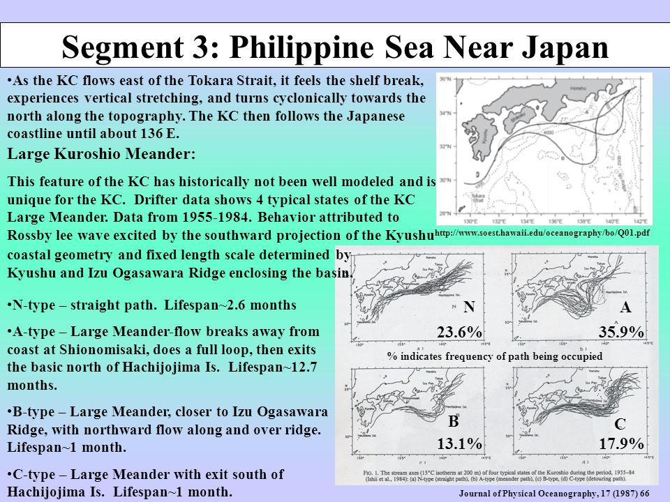 Segment 3: Philippine Sea Near Japan http://www.soest.hawaii.edu/oceanography/bo/Q01.pdf As the KC flows east of the Tokara Strait, it feels the shelf break, experiences vertical stretching, and turns cyclonically towards the north along the topography.