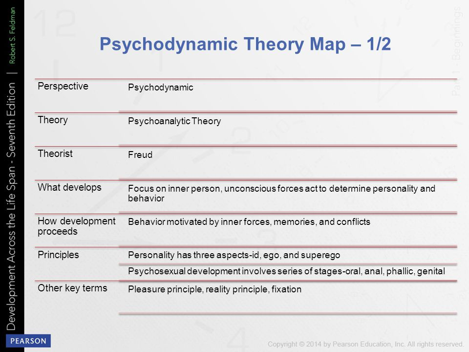 Psychodynamic Theory Map – 1/2 Perspective Psychodynamic Theory Psychoanalytic Theory Theorist Freud What develops Focus on inner person, unconscious forces act to determine personality and behavior How development proceeds Behavior motivated by inner forces, memories, and conflicts Principles Personality has three aspects-id, ego, and superego Psychosexual development involves series of stages-oral, anal, phallic, genital Other key terms Pleasure principle, reality principle, fixation