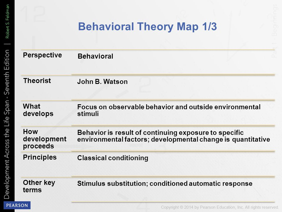 Behavioral Theory Map 1/3 Perspective Behavioral Theorist John B.