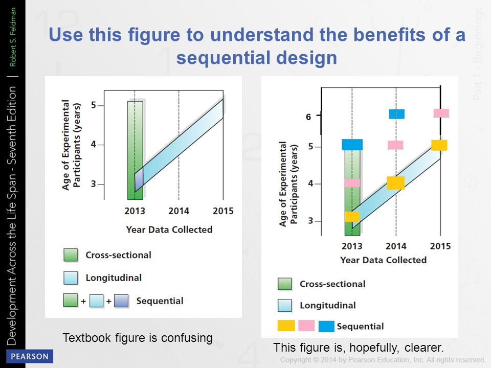 Use this figure to understand the benefits of a sequential design Textbook figure is confusing This figure is, hopefully, clearer.