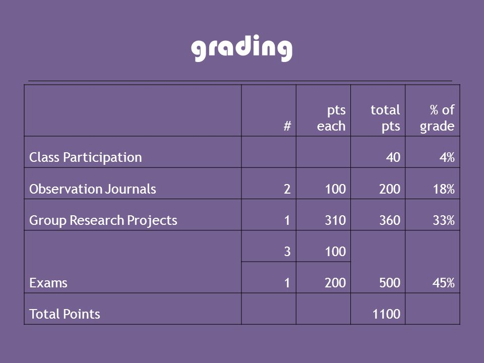 grading # pts each total pts % of grade Class Participation 404% Observation Journals210020018% Group Research Projects131036033% Exams 3100 50045% 12