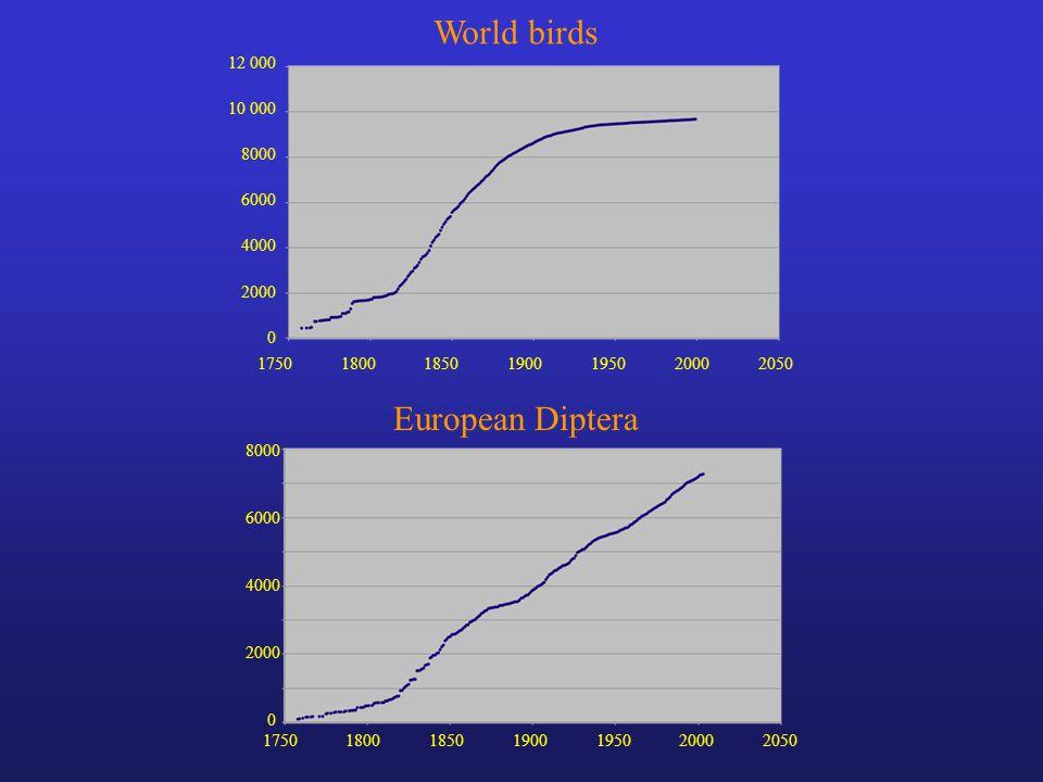 8000 10 000 0 12 000 2000 4000 6000 1750180018501900195020002050 World birds 1750180018501900195020002050 8000 6000 4000 2000 0 European Diptera