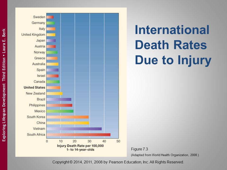 International Death Rates Due to Injury Figure 7.3 (Adapted from World Health Organization, 2008.) Copyright © 2014, 2011, 2008 by Pearson Education,