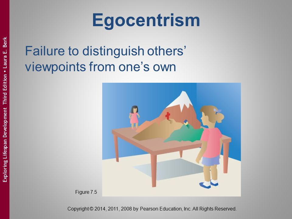 Egocentrism Failure to distinguish others' viewpoints from one's own Figure 7.5 Copyright © 2014, 2011, 2008 by Pearson Education, Inc. All Rights Res