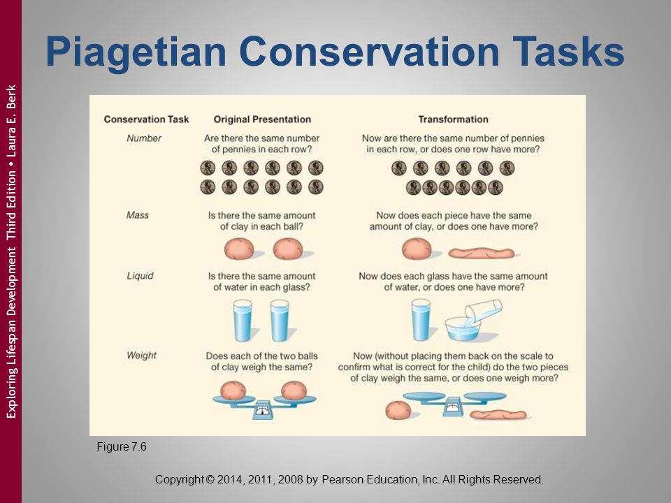 Piagetian Conservation Tasks Copyright © 2014, 2011, 2008 by Pearson Education, Inc. All Rights Reserved. Figure 7.6 Exploring Lifespan Development Th