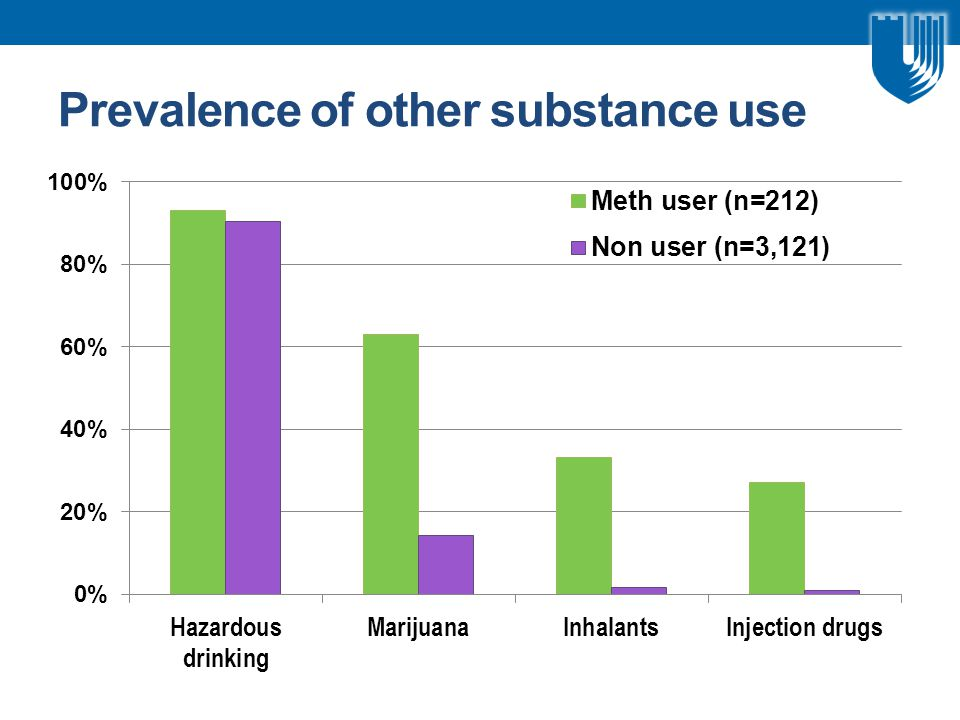 Prevalence of other substance use