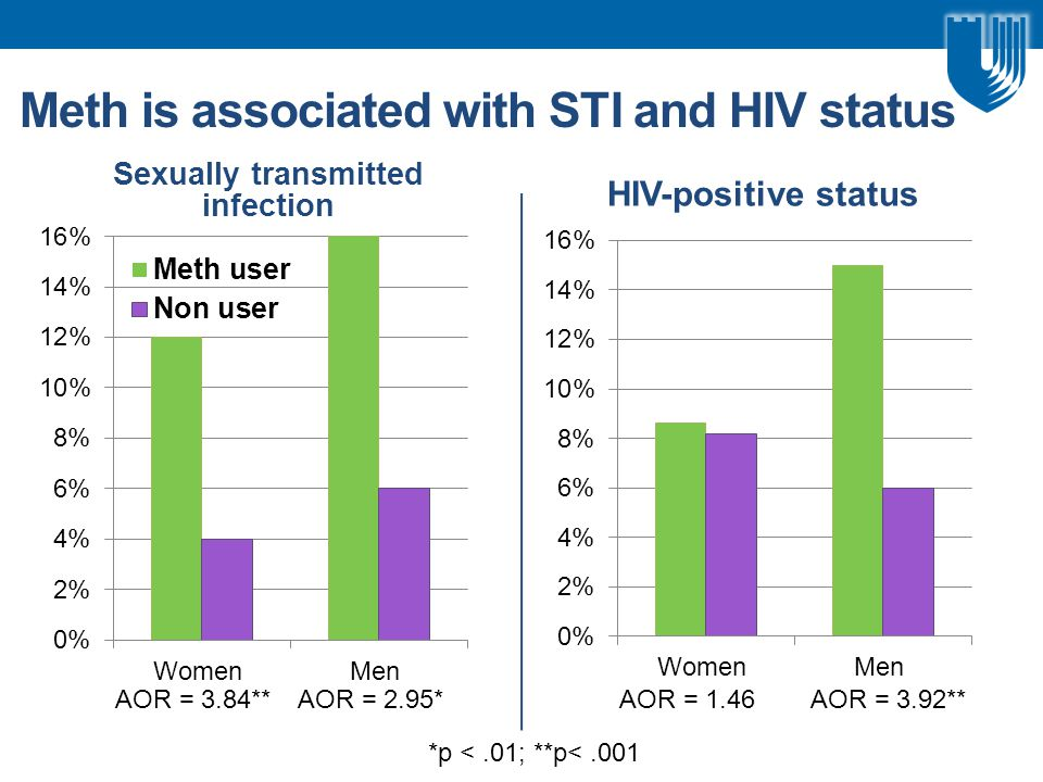 Meth is associated with STI and HIV status Sexually transmitted infection AOR = 3.84**AOR = 2.95* HIV-positive status AOR = 1.46AOR = 3.92** *p <.01; **p<.001
