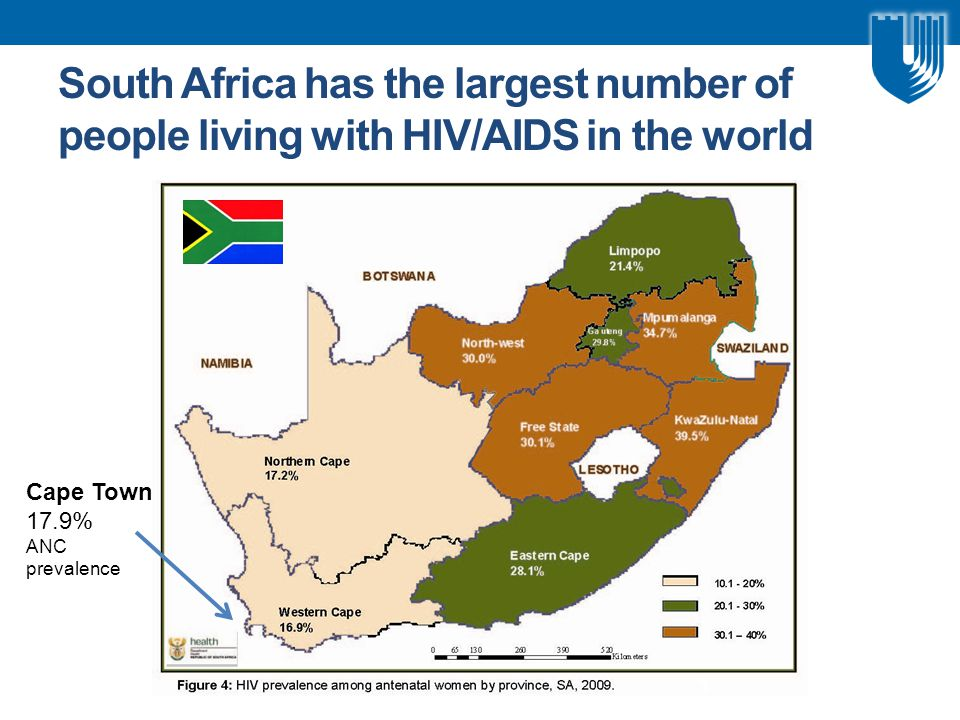 South Africa has the largest number of people living with HIV/AIDS in the world Cape Town 17.9% ANC prevalence 3