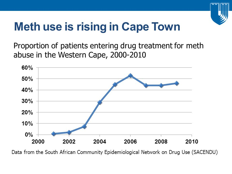 Meth use is rising in Cape Town Proportion of patients entering drug treatment for meth abuse in the Western Cape, 2000-2010 Data from the South African Community Epidemiological Network on Drug Use (SACENDU)