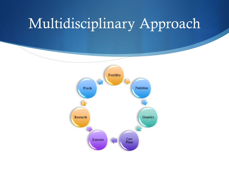 Multidisciplinary Approach Fertility NutritionGenetics Care Plans ExerciseResearch Psych