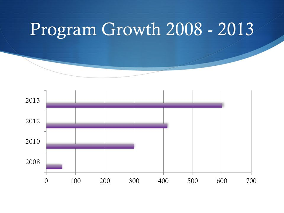 Program Growth 2008 - 2013