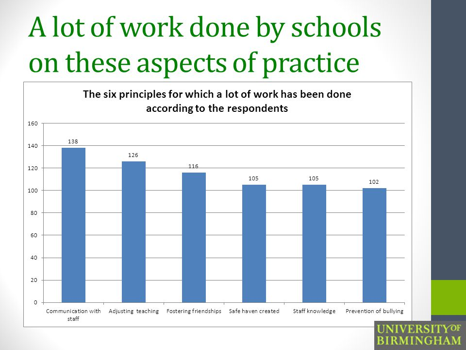 A lot of work done by schools on these aspects of practice