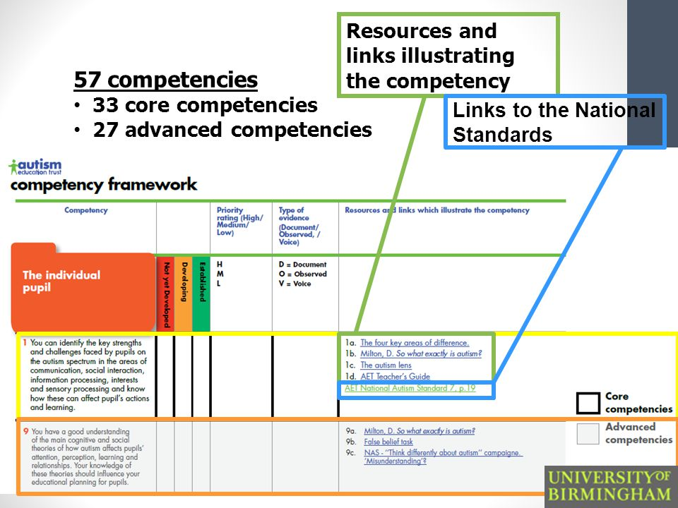 57 competencies 33 core competencies 27 advanced competencies Resources and links illustrating the competency Links to the National Standards
