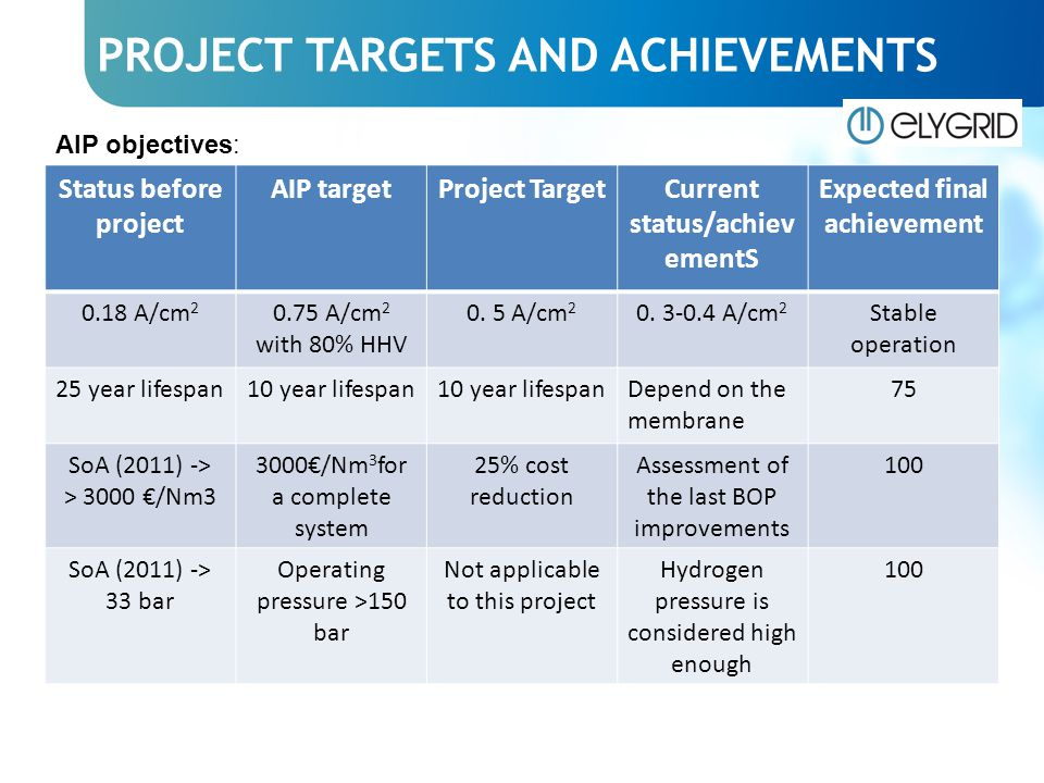 PROJECT TARGETS AND ACHIEVEMENTS Status before project AIP targetProject TargetCurrent status/achiev ementS Expected final achievement 0.18 A/cm 2 0.75 A/cm 2 with 80% HHV 0.