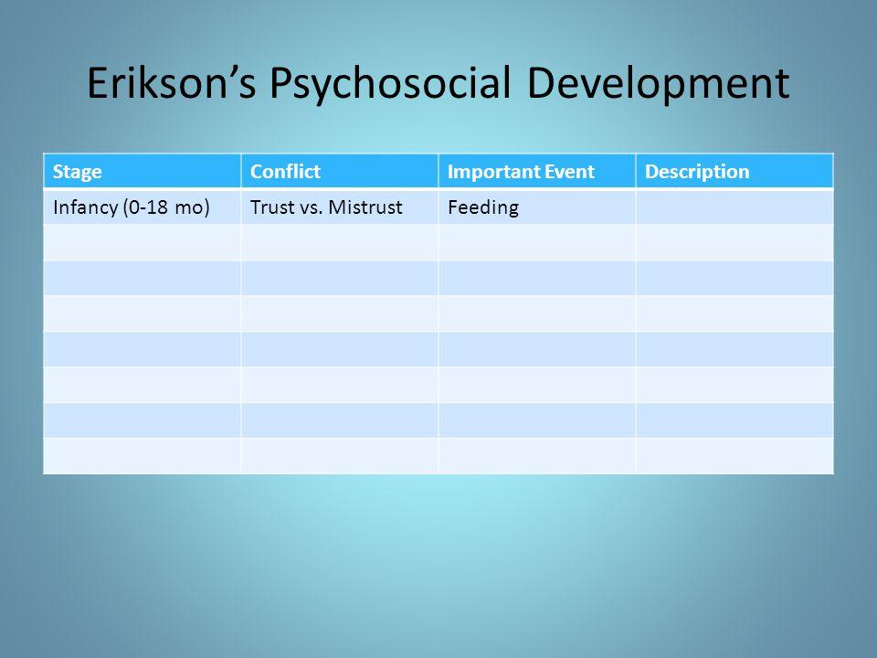 Erikson's Psychosocial Development StageConflictImportant EventDescription Infancy (0-18 mo)Trust vs. MistrustFeeding