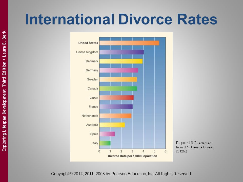 International Divorce Rates Figure 10.2 (Adapted from U.S. Census Bureau, 2012b.) Copyright © 2014, 2011, 2008 by Pearson Education, Inc. All Rights R