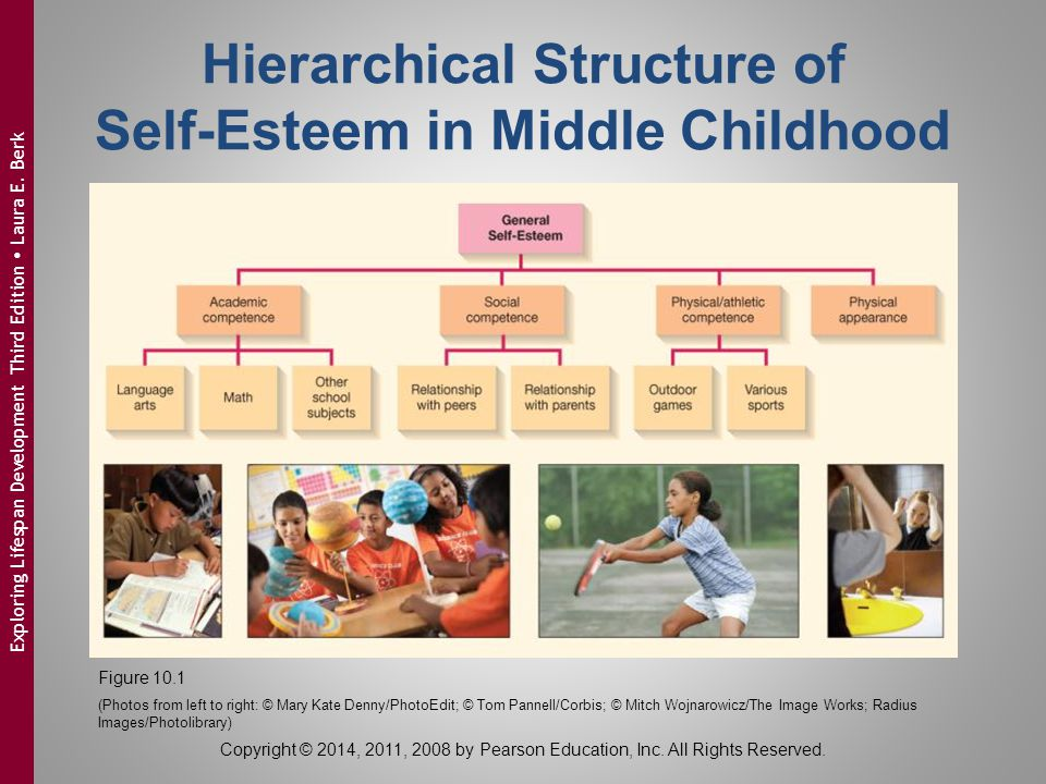 Hierarchical Structure of Self-Esteem in Middle Childhood Figure 10.1 (Photos from left to right: © Mary Kate Denny/PhotoEdit; © Tom Pannell/Corbis; ©