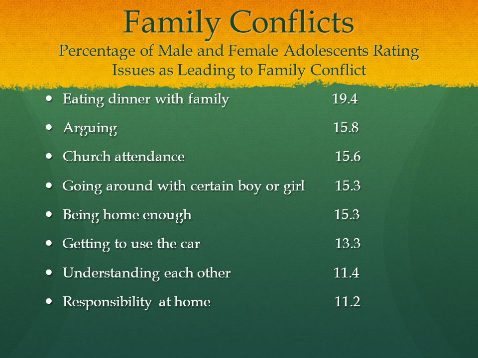 Family Conflicts Percentage of Male and Female Adolescents Rating Issues as Leading to Family Conflict Eating dinner with family 19.4 Eating dinner wi