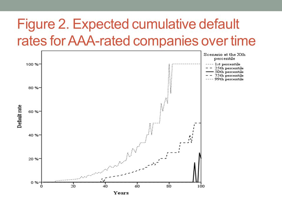 Figure 2. Expected cumulative default rates for AAA-rated companies over time